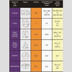 Volume And Surface Area Of Solids Rs Aggarwal Class 8 Solutions Ex 20a