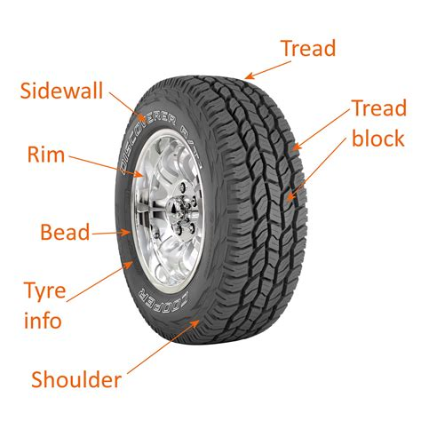Everything You Need To Know About Buying Tyres For Your