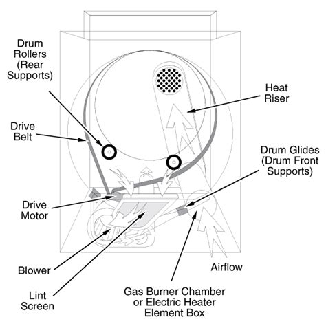 how to replace a belt maytag dryer tcworks org