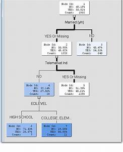 Display Labels On Decision Tree Diagram