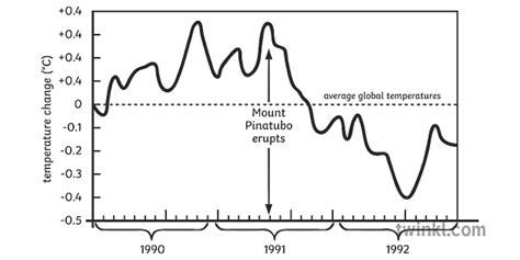 the mount the mount pinatubo eruption on klimata ...
