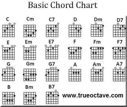 Free Guitar Chord Charts Music