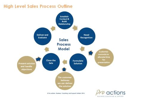 constructing  sales strategy pro actions business