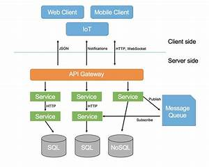 Using Microservices Architecture  Development With Lumen