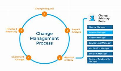 Change Release Management Board Advisory Cab Request