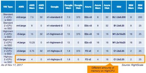 azure table storage pricing cloud pricing comparison aws vs microsoft azure vs