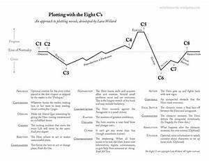The 8 C U2019s Of Plotting  Worksheets  U2013 Lara Willard
