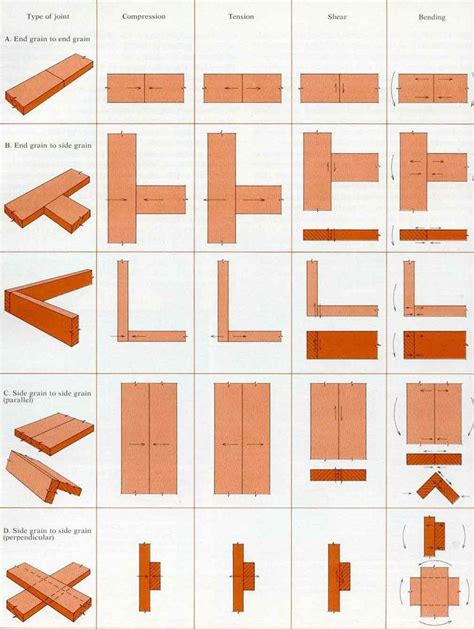 types  wood joints machining wood