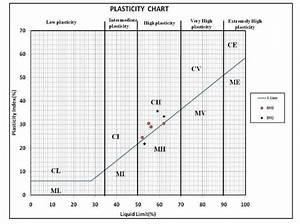 B  Plasticity Chart Showing Positions Of Soil Samples And