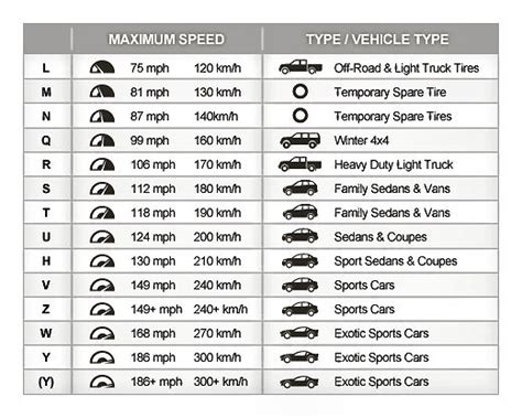 tire speed rating chart browns alignment auto repair browns alignment auto repair