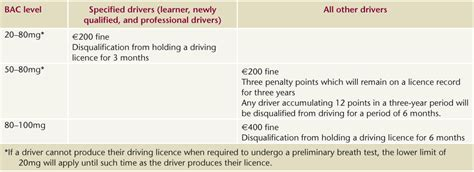 New Drink Driving Limits And Penalties In Ireland  Drugs And Alcohol