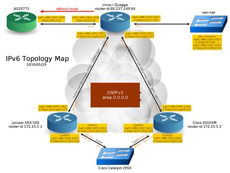 software recommendation nice network diagram editor