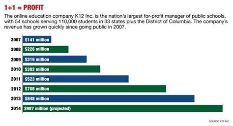 K12 Inc Markets More Than Schools Politico