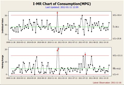how to create control chart in minitab best picture of chart anyimage org