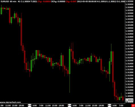 Forex Charts Online