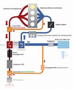 Debimetre D Air Hs Symptome : le fonctionnement de la vanne egr ~ Gottalentnigeria.com Avis de Voitures