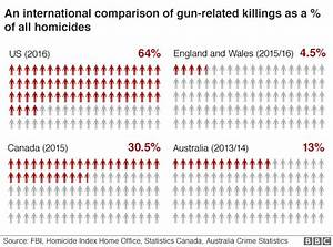 Anti Gun Control Charts Chart Comparing Gun Related Deaths As Of Total Homicides