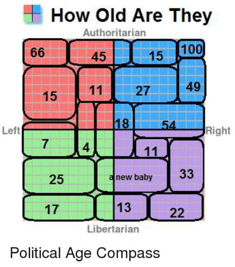 Political Compass Memes - funny political compass memes of 2017 on sizzle politeism