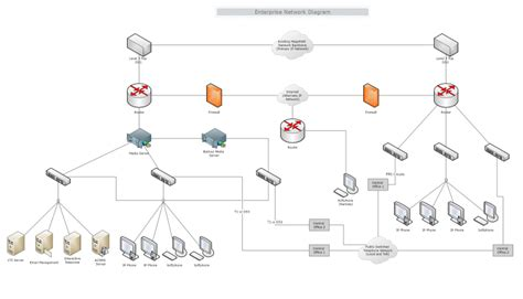 enterprise network diagram mydraw