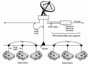 cable system diagram cable free engine image for user With diagram further cable tv distribution diagram additionally hotel cable