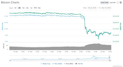 All time high (ath) price of bitcoin one reached $ 0.00774 on. Bitcoin Hits October 2017 Low on Wednesday, Now Slowly ...