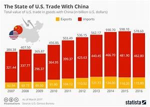 Chart: The Chinese-American Trade Balance   Statista