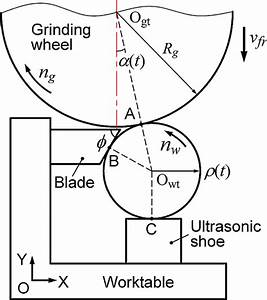 Geometrical Arrangements In In