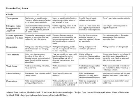 persuasive writing rubric   improve writing