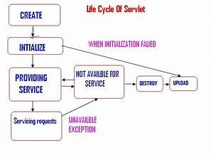 Java Javax  Explain Servlet Life Cycle Diagram In Java