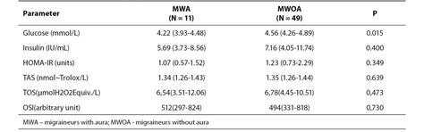 impaired oxidative balance  association  blood
