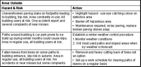 written risk assessment