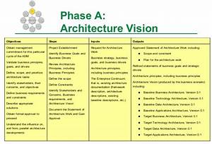 what is togaf archimetric With togaf architecture vision template