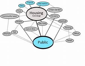 Program Development  U0026 Bubble Diagrams