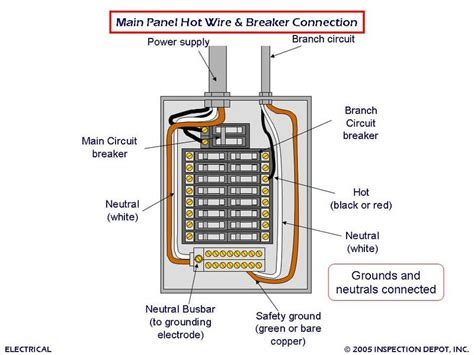 Panel Wiring Diagram by Why You Should Not Use Extension Cords On Electric