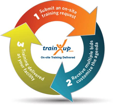 communication training public speaking courses  seminars