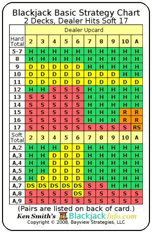 Deck Blackjack Counting Strategy by Blackjack Basic Strategy Card Blackjackinfo