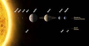The Solar System   ESA/Hubble
