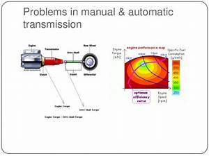 Continous Variable Transmission