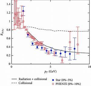 Suppression Of Transverse Momentum Of Charm Quarks In Qgp