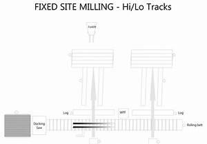 Patented Sawmill Hi  Lo Track Set-up