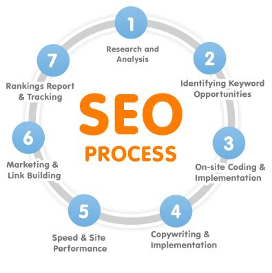 Search Engine Optimization Seo Baguiati Kolkata