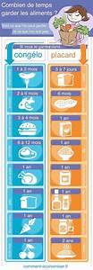 Document A Garder : garder une maison combien de temps conserver les aliments avec les billets prcdents je vous ~ Gottalentnigeria.com Avis de Voitures