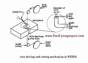 Modelling And Parametric Optimization Of Wire Edm Process