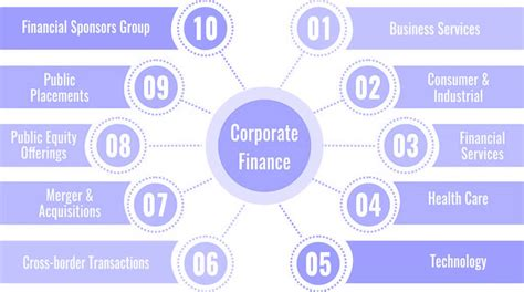 What is Corporate Finance - Definition   Examples   Role