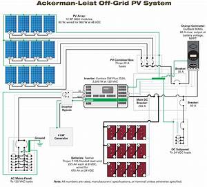 Designing a Stand-Alone PV System | Home Power Magazine