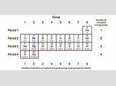 BBC GCSE Bitesize Electronic structure and the periodic
