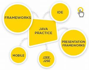 Java Web Development, Java Mobile Game and Application ...