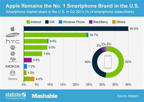 best smartphone on the market chart apple remains the no 1 smartphone brand in the u s