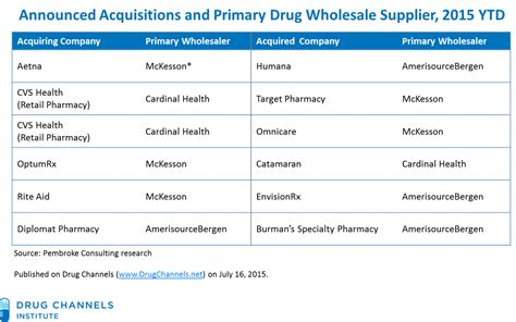 drug channels how 2015 s payer and pharmacy consolidation