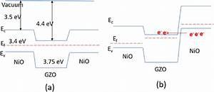 A  Schematic Energy Band Diagram Of The Nio  Gzo  Nio P